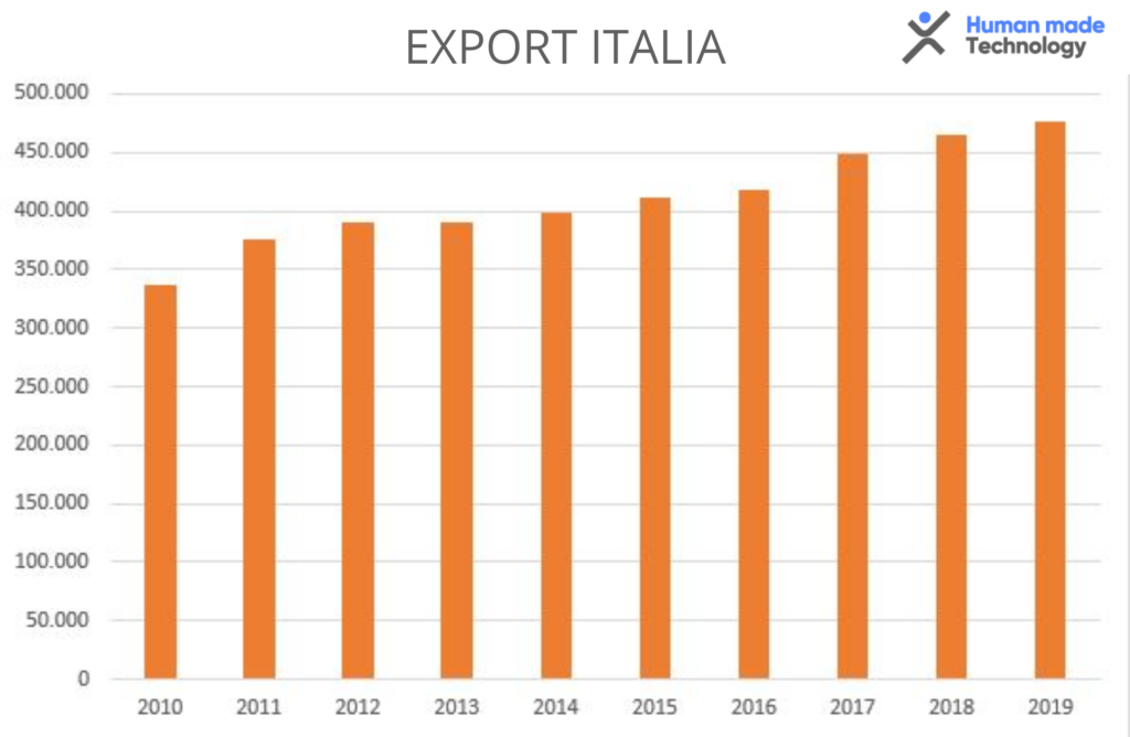 HumanMadeTechnology-Export-Made-in-Italy